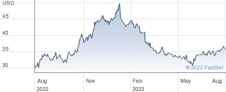 Buckle Inc performance chart