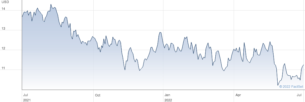 Steelcase Inc performance chart
