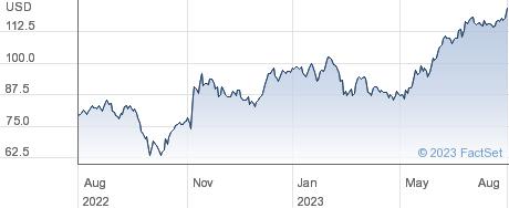 MasTec Inc performance chart