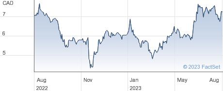 Sylogist Ltd performance chart