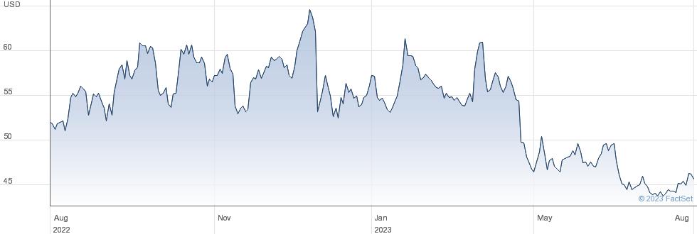 Cal-Maine Foods Inc performance chart