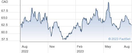 CCL Industries Inc performance chart