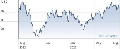 CSX Corp performance chart