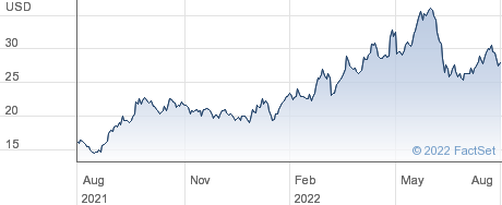 Cabot Oil & Gas Corp performance chart