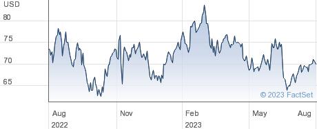 Cabot Corp performance chart