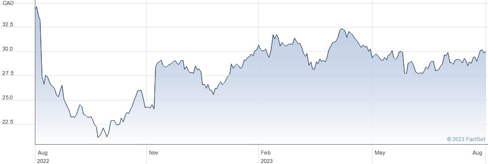 CAE Inc performance chart