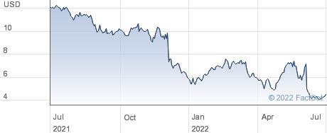 CalAmp Corp performance chart