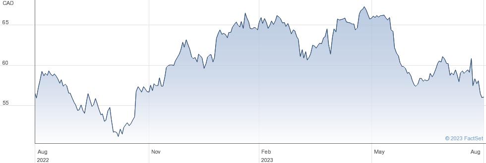 Rogers Communications Inc performance chart