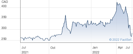 Canadian Tire Corporation Ltd performance chart