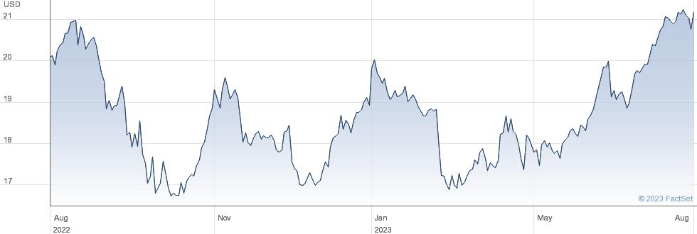 Capital Southwest Corp performance chart