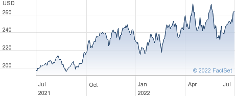 Carlisle Companies Inc performance chart