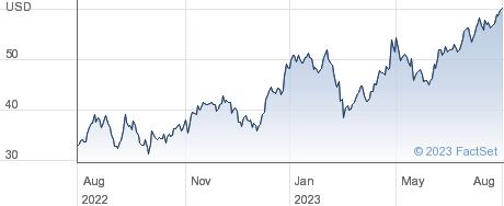 Carpenter Technology Corp performance chart