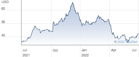 Carriage Services Inc performance chart