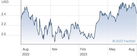 Companhia Energetica de Minas Gerais CEMIG performance chart