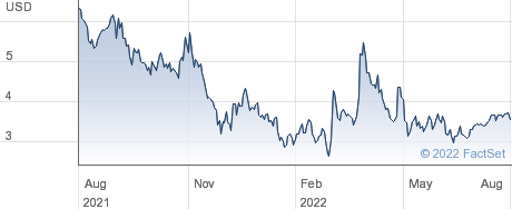 CPS Technologies Corp performance chart