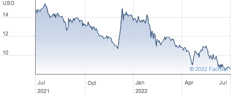 China Yuchai International Ltd performance chart