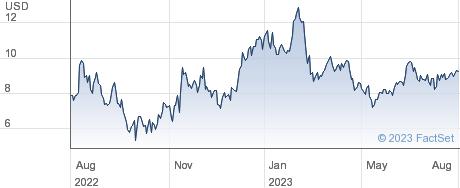 Century Aluminum Co performance chart