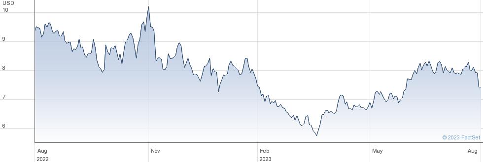Centrais Eletricas Brasileiras SA performance chart