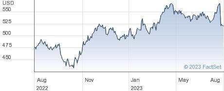 Chemed Corp performance chart
