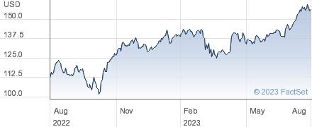 JPMorgan Chase & Co performance chart