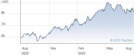 Coca-Cola Femsa SAB de CV performance chart