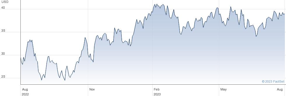 Brinker International Inc performance chart