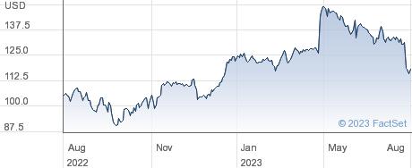 Churchill Downs Inc performance chart