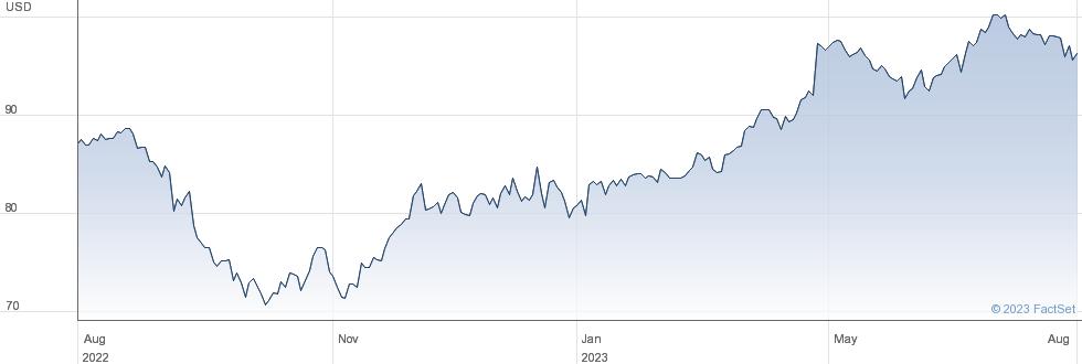 Church & Dwight Co Inc performance chart