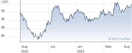 Nelnet Inc performance chart