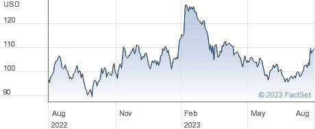 Cincinnati Financial Corp performance chart