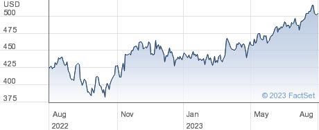 Cintas Corp performance chart