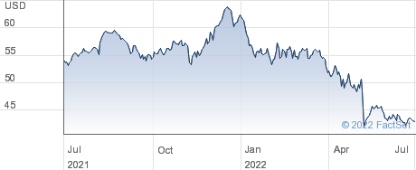 Cisco Systems Inc performance chart