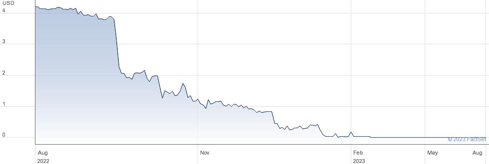 Schmitt Industries Inc performance chart