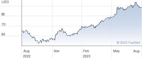 Copart Inc performance chart