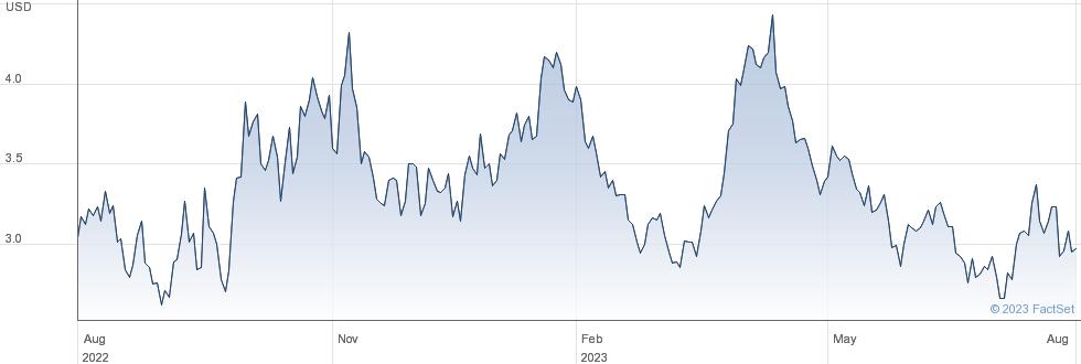 Coeur Mining Inc performance chart