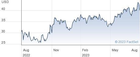 Cohu Inc performance chart