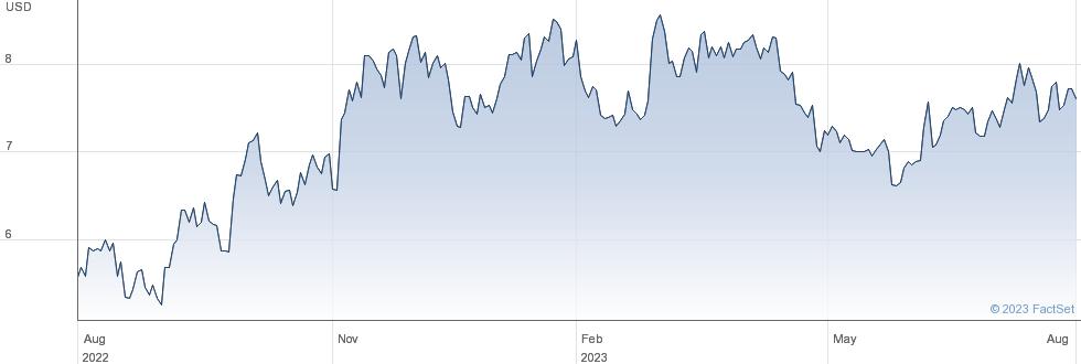 Compania de Minas Buenaventura SAA performance chart