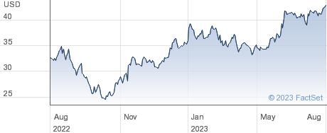 Columbus McKinnon Corp performance chart