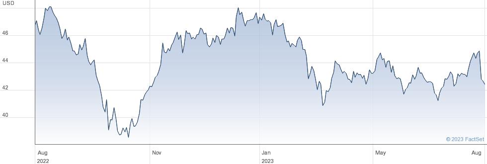 National Retail Properties Inc performance chart