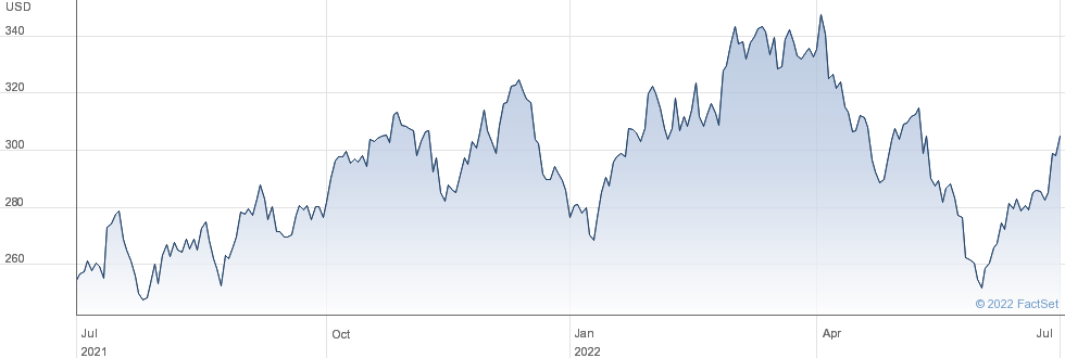 Molina Healthcare Inc performance chart