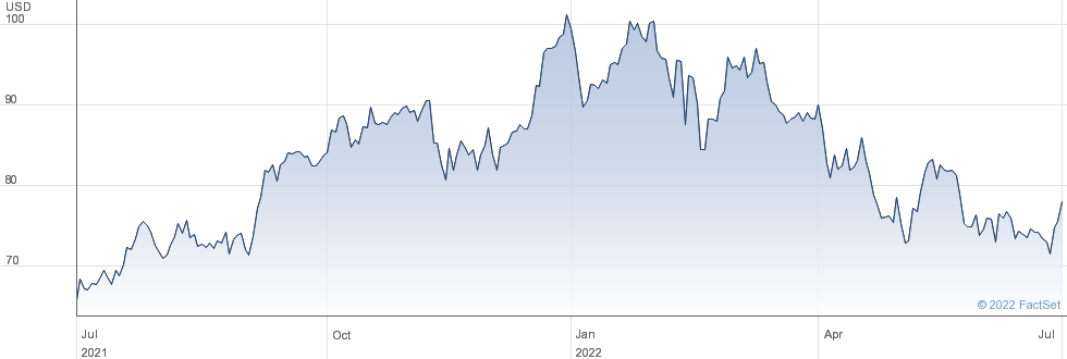 Comerica Inc performance chart