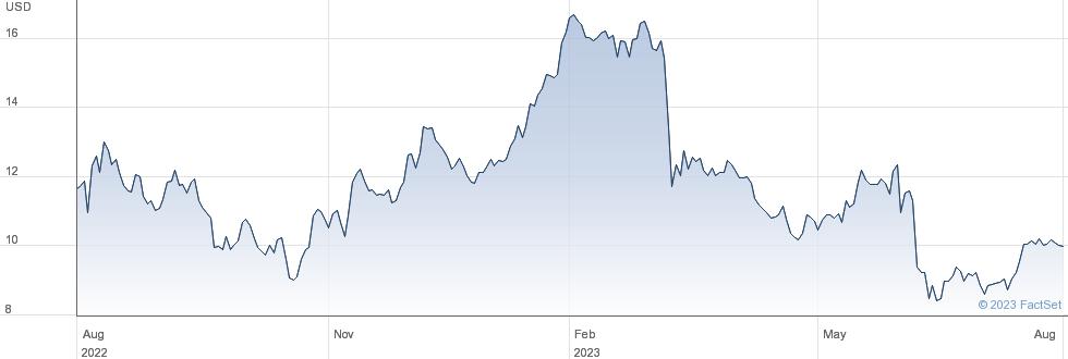 Comtech Telecommunications Corp performance chart
