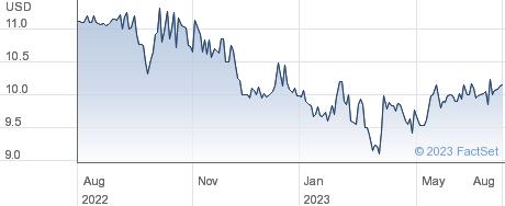 CKX Lands Inc performance chart