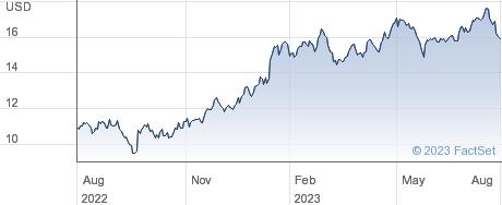 Compania Cervecerias Unidas SA performance chart