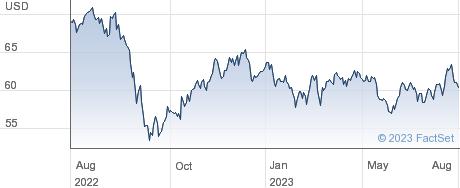 CMS Energy Corp performance chart