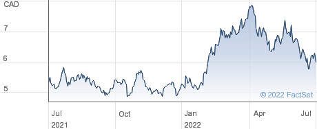 Yamana Gold Inc performance chart