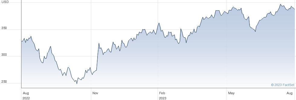 Cooper Companies Inc performance chart