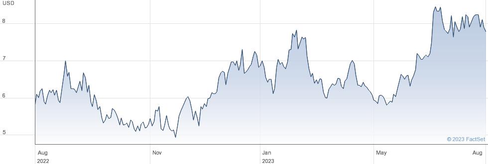 Cresud SACIF y A performance chart