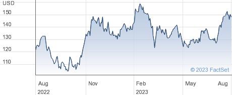Piper Sandler Companies performance chart