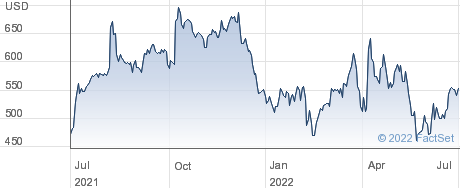 Credit Acceptance Corp performance chart